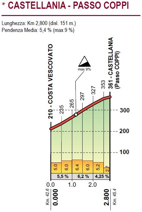 Höhenprofil Giro dell'Appennino 2019, Passo Coppi