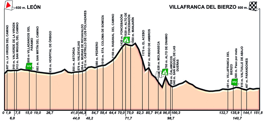 Höhenprofil Vuelta a Castilla y Leon 2019 - Etappe 3