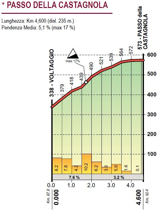 Höhenprofil Giro dell'Appennino 2019, Passo della Castagnola