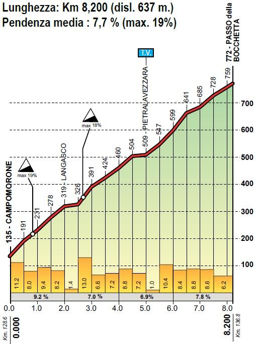 Höhenprofil Giro dell'Appennino 2019, Passo della Bocchetta
