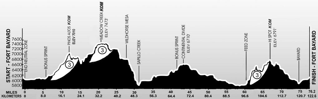 Höhenprofil Tour of the Gila 2019 (Männer) - Etappe 2