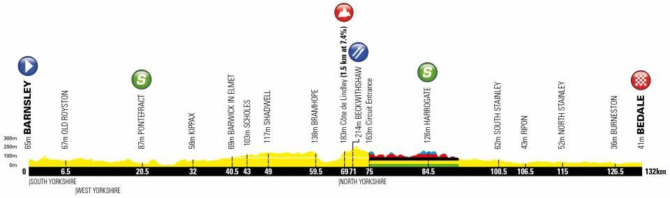 Höhenprofil Tour de Yorkshire 2019 - Etappe 2