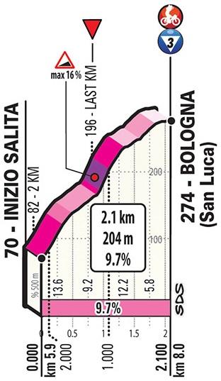 Höhenprofil Giro d'Italia 2019 - Etappe 1, San Luca