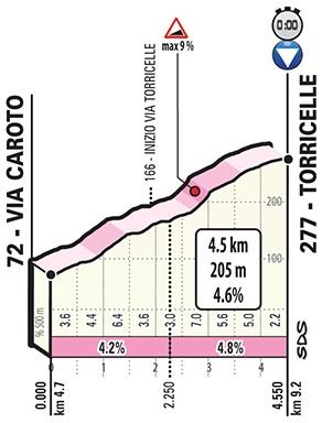 Höhenprofil Giro d'Italia 2019 - Etappe 21, Torricelle