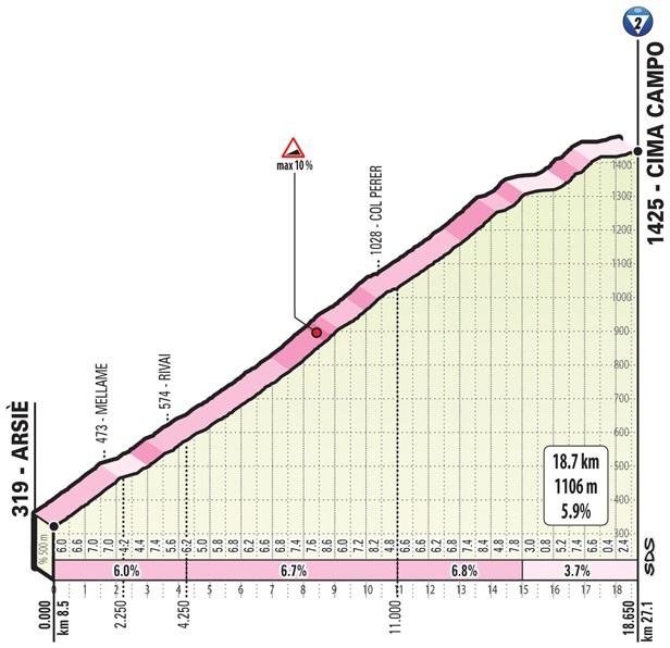 Höhenprofil Giro d'Italia 2019 - Etappe 20, Cima Campo