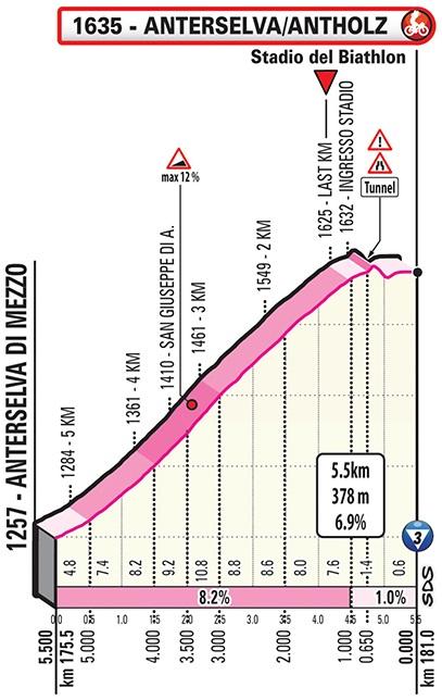 Höhenprofil Giro d'Italia 2019 - Etappe 17, Anterselva/Antholz