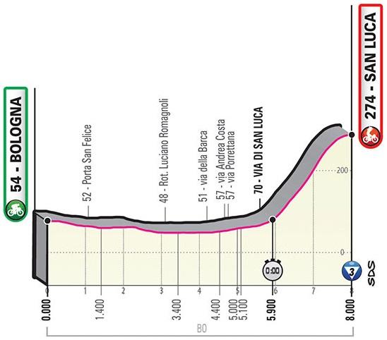 Höhenprofil Giro d'Italia 2019 - Etappe 1