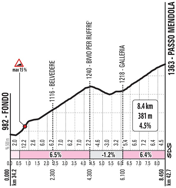 Höhenprofil Giro d'Italia 2019 - Etappe 17, Passo della Mendola