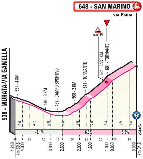 Höhenprofil Giro d'Italia 2019 - Etappe 9, letzte 4,25 km