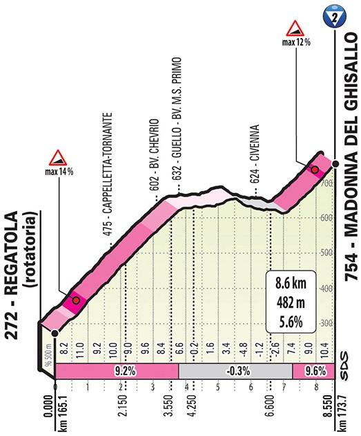 Höhenprofil Giro d'Italia 2019 - Etappe 15, Madonna del Ghisallo