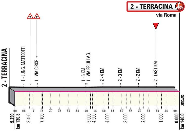 Höhenprofil Giro d'Italia 2019 - Etappe 5, letzte 9,25 km