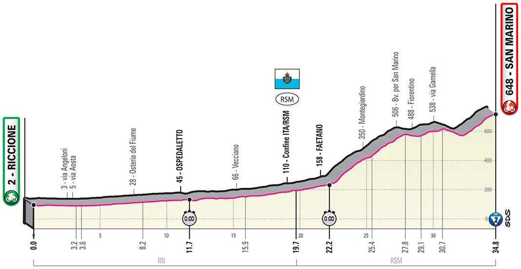 Höhenprofil Giro d'Italia 2019 - Etappe 9