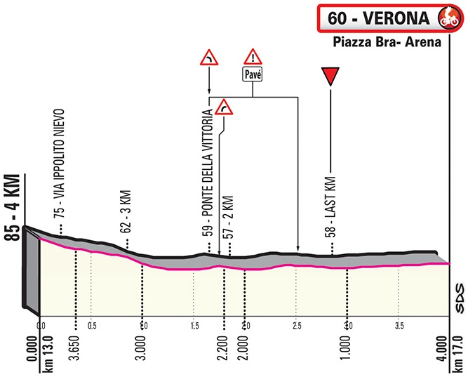 Höhenprofil Giro d'Italia 2019 - Etappe 21, letzte 4 km