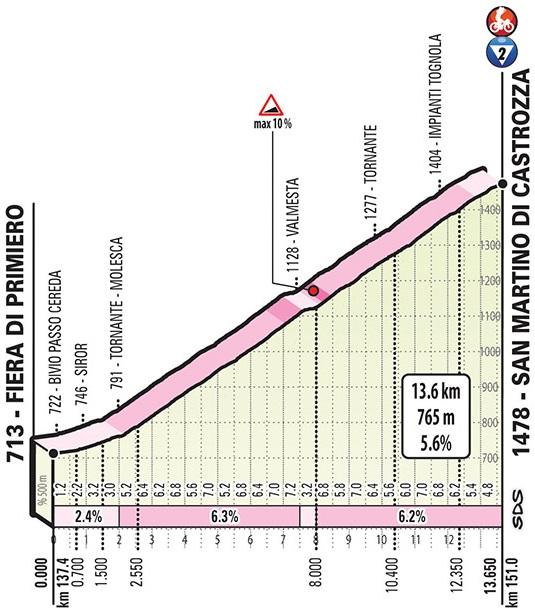 Höhenprofil Giro d'Italia 2019 - Etappe 19, San Martino di Castrozza