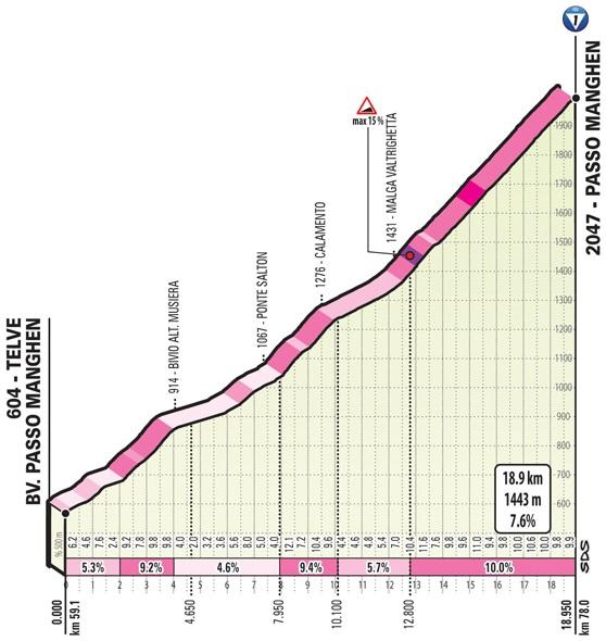 Höhenprofil Giro d'Italia 2019 - Etappe 20, Passo Manghen