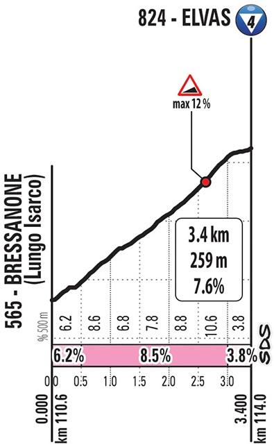 Höhenprofil Giro d'Italia 2019 - Etappe 17, Elvas