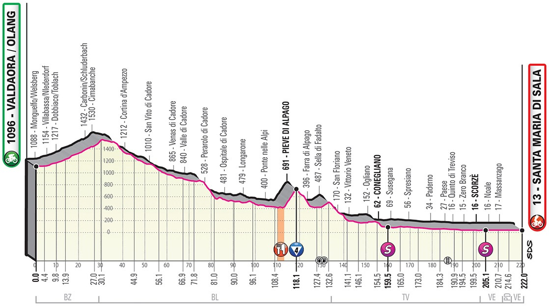 Höhenprofil Giro d'Italia 2019 - Etappe 18