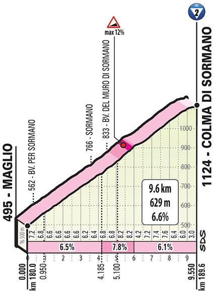 Höhenprofil Giro d'Italia 2019 - Etappe 15, Colma di Sormano