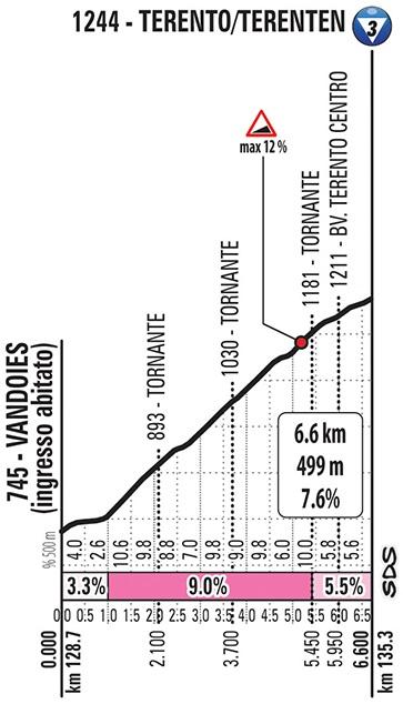 Höhenprofil Giro d'Italia 2019 - Etappe 17, Terento/Terenten