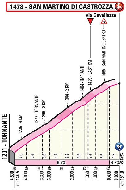Höhenprofil Giro d'Italia 2019 - Etappe 19, letzte 4,5 km