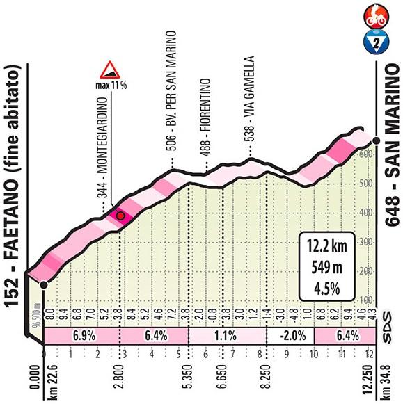 Höhenprofil Giro d'Italia 2019 - Etappe 9, San Marino