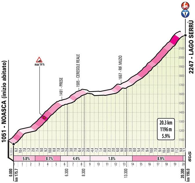 Höhenprofil Giro d'Italia 2019 - Etappe 13, Lago Serrù