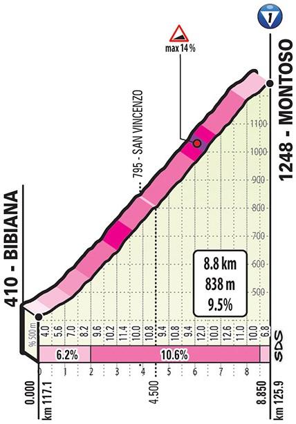 Höhenprofil Giro d'Italia 2019 - Etappe 12, Montoso
