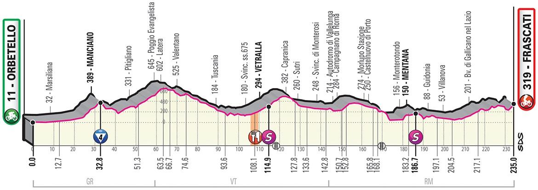 Höhenprofil Giro d'Italia 2019 - Etappe 4
