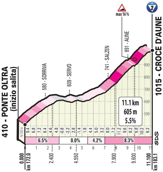 Höhenprofil Giro d'Italia 2019 - Etappe 20, Croce d'Aune