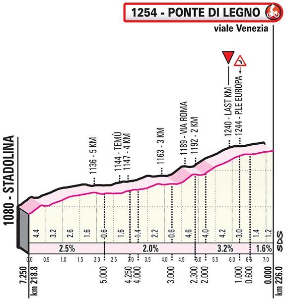 Höhenprofil Giro d'Italia 2019 - Etappe 16, letzte 7,25 km (alte und neue Strecke)