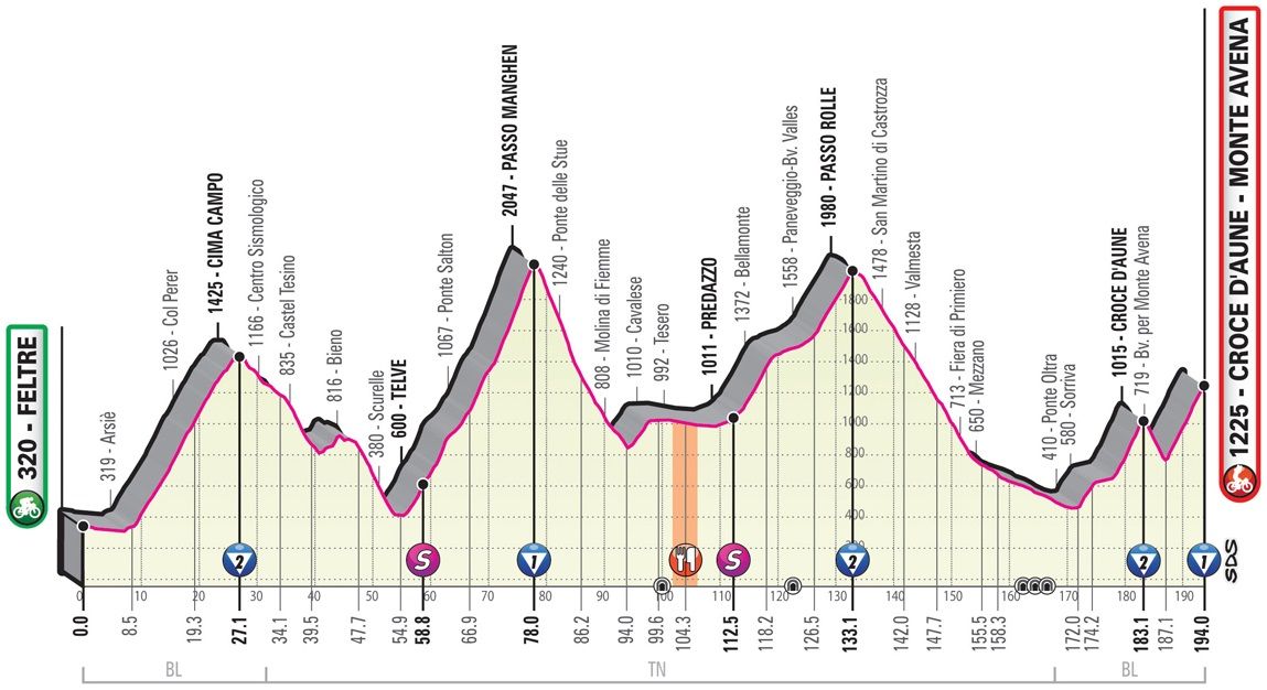 Höhenprofil Giro d'Italia 2019 - Etappe 20