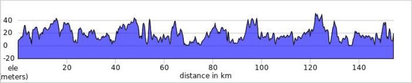 Höhenprofil Skive-Løbet 2019, erste 149,7 km