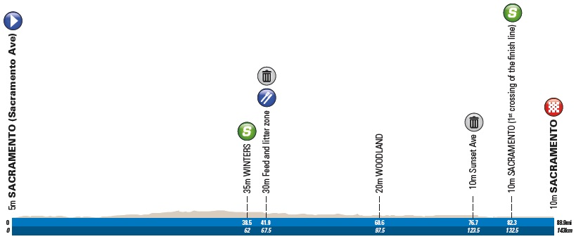 Höhenprofil Amgen Tour of California 2019 - Etappe 1