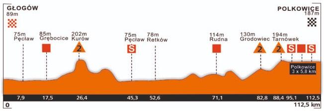Höhenprofil CCC Tour - Grody Piastowskie 2019 - Etappe 2