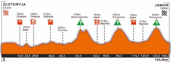 Höhenprofil CCC Tour - Grody Piastowskie 2019 - Etappe 3