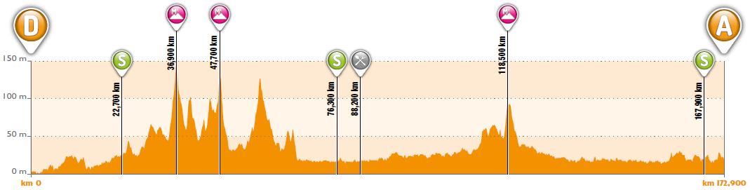 Höhenprofil 4 Jours de Dunkerque / Grand Prix des Hauts de France 2019 - Etappe 1