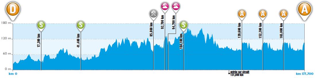 Höhenprofil 4 Jours de Dunkerque / Grand Prix des Hauts de France 2019 - Etappe 2