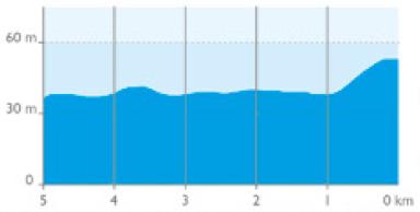 Höhenprofil 4 Jours de Dunkerque / Grand Prix des Hauts de France 2019 - Etappe 2, letzte 5 km