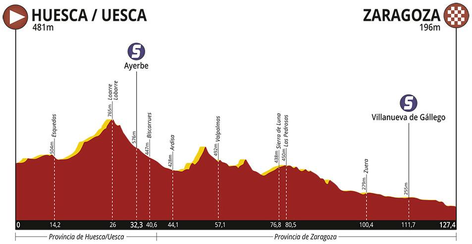 Höhenprofil Vuelta Aragón 2019 - Etappe 3