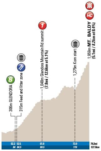 Das Finale der Königsetappe der Tour of California mit Glendora Mountain Road und Mt. Baldy