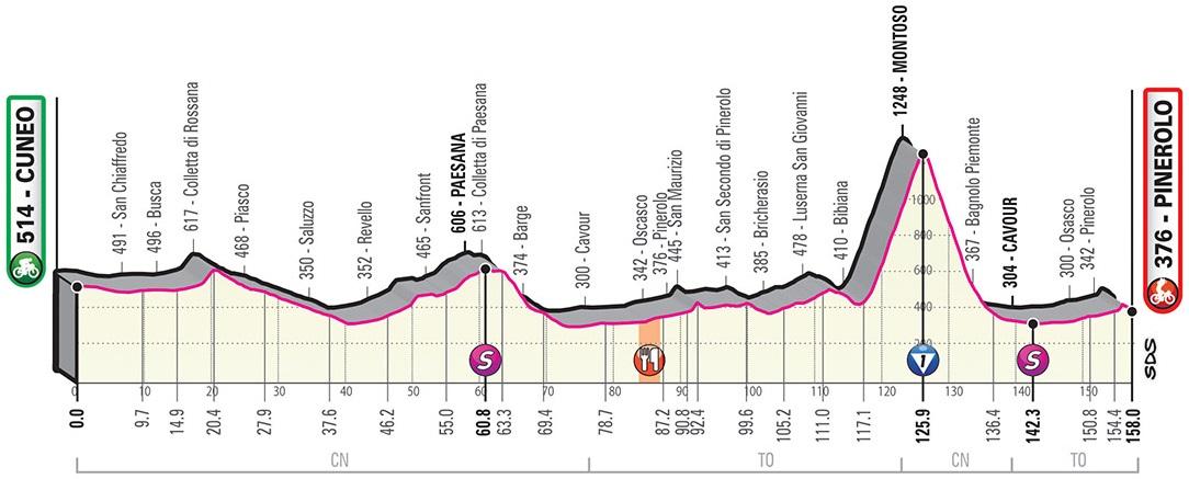 Vorschau & Favoriten Giro d'Italia, Etappe 12