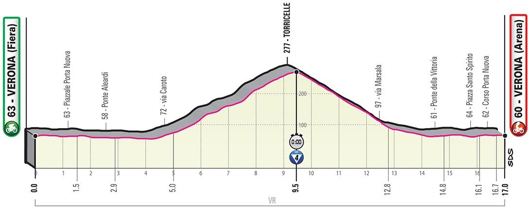 Vorschau & Favoriten Giro d'Italia, Etappe 21