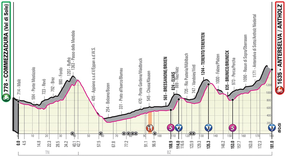 Vorschau & Favoriten Giro d'Italia, Etappe 17