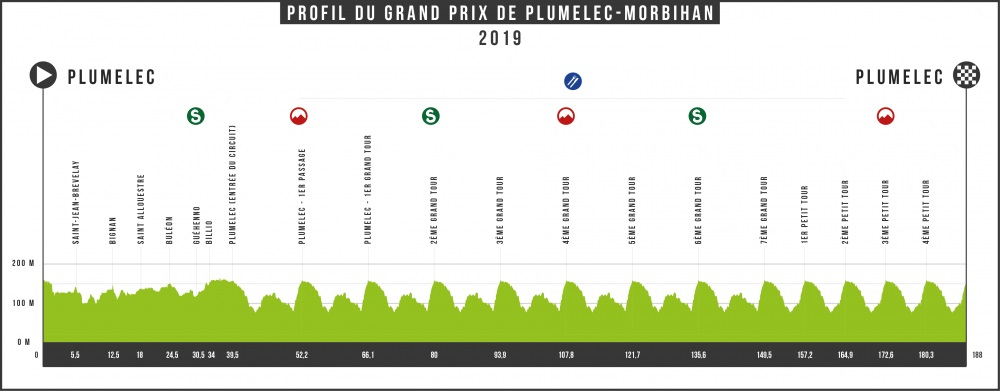 Höhenprofil Grand Prix de Plumelec-Morbihan 2019