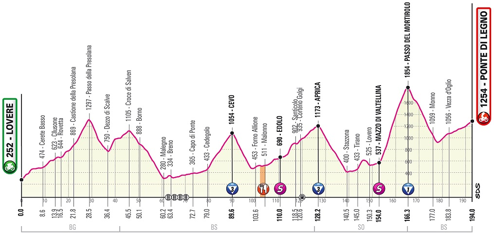 Das neue Höhenprofil der 16. Etappe des Giro d'Italia