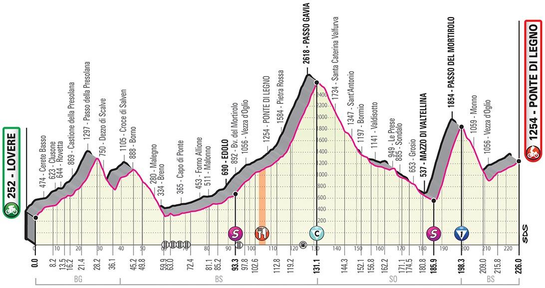 Das alte Höhenprofil der 16. Etappe des Giro d'Italia