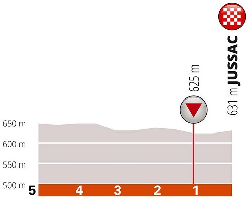 Höhenprofil Critérium du Dauphiné 2019 - Etappe 1, letzte 5 km