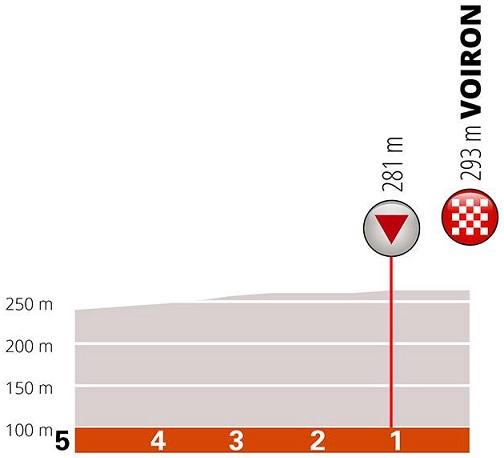 Höhenprofil Critérium du Dauphiné 2019 - Etappe 5, letzte 5 km