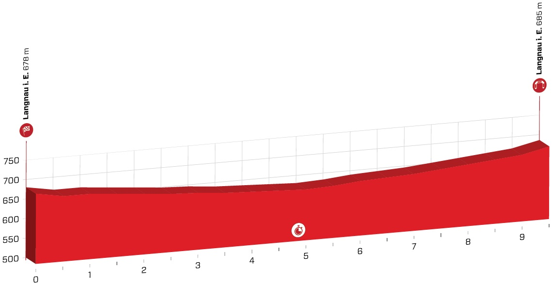 Höhenprofil Tour de Suisse 2019 - Etappe 1