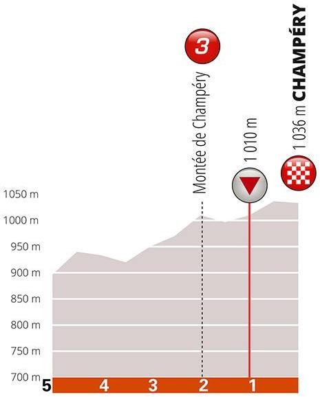 Höhenprofil Critérium du Dauphiné 2019 - Etappe 8, letzte 5 km